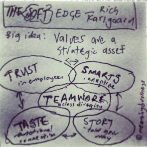 The Soft Edge - Post It Summary by Meaning Business